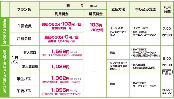 (1)仙台のレンタサイクル
