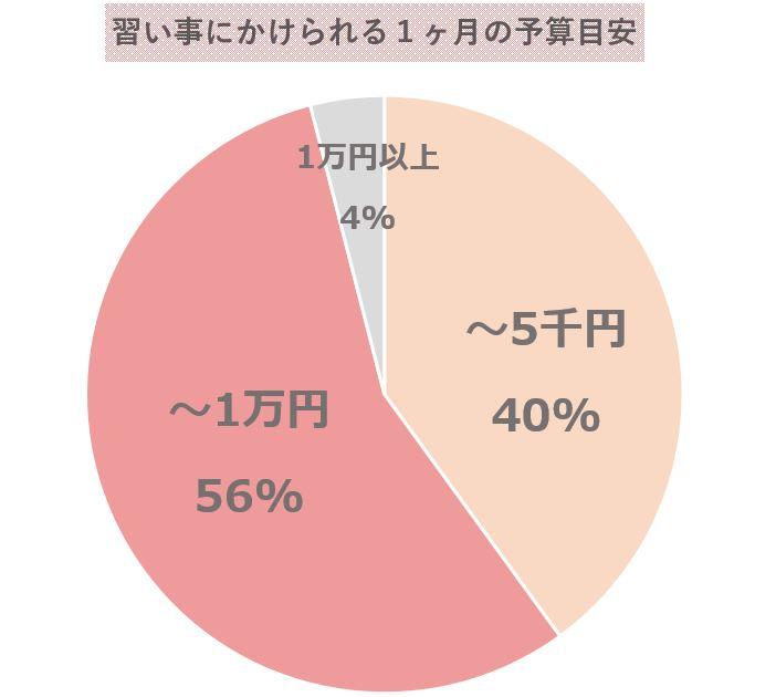 予算目安グラフ
