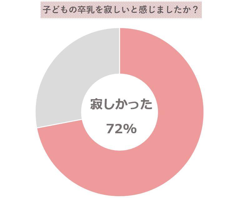 卒乳寂しい割合グラフ