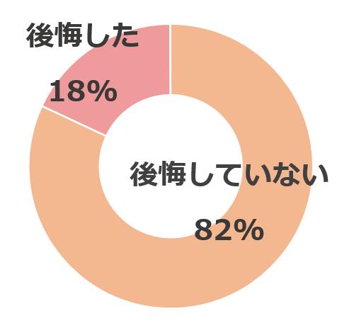 円グラフ 質問:子どもにスマホを持たせて後悔しましたか?